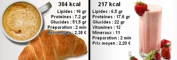 Différences entre un petit déjeuner déséquilibré et un shake de Formula 1 Herbalife